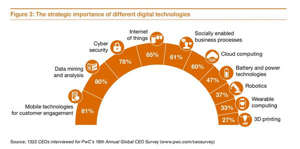 1322 #CEOs rated the strategic importance of #digital #tech. 80% see the potential of #datamining #dataanalytics #datascience #mobile. #pwc https://t.co/WqpOfbkTuD