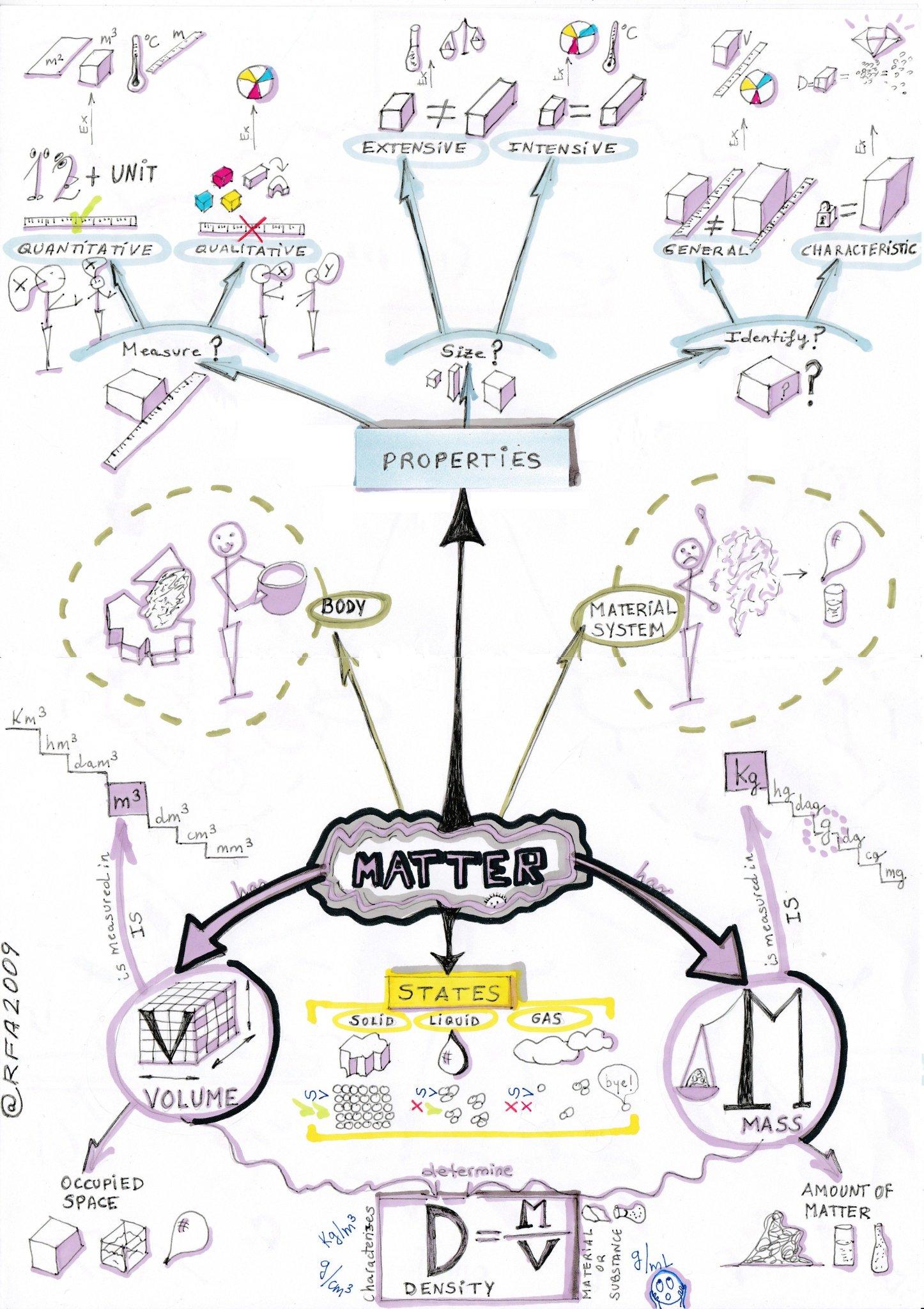"""#PensarVisual Comparto mi reto final: """"Materia"""" de Física y Química 2º ESO. Mañana se lo daré a mis alumnos :-) https://t.co/2VH1Q4Pve5"""