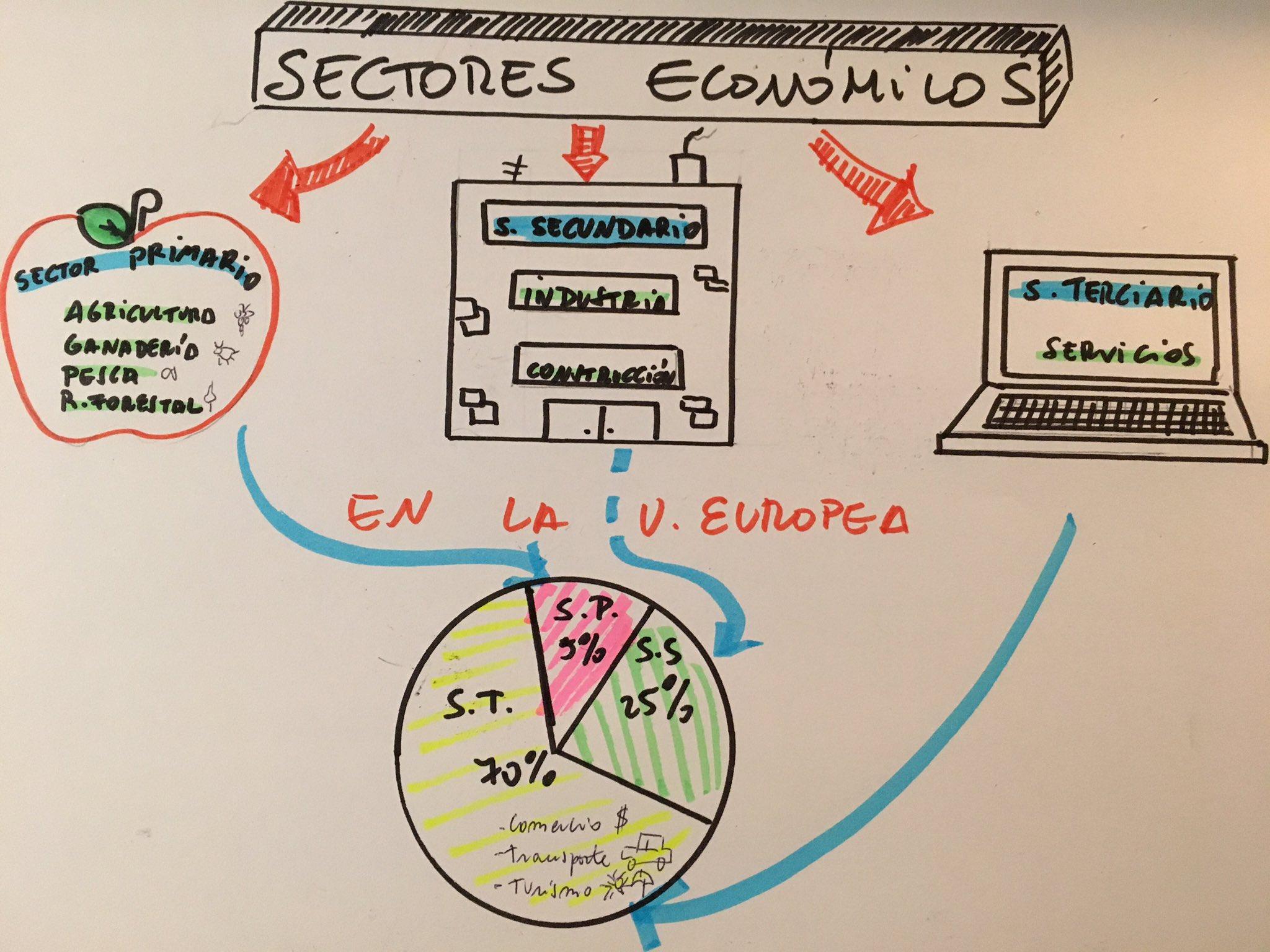 Mi intento de pensamiento visual en #PensarVisual para el Nooc Intef sobre los sectores económicos https://t.co/IAOkDPIaFW