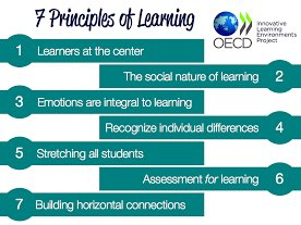 The Nature of Learning from @OECDEduSkills designing 21st C learning environments.. 7 key principles #LearnFwd16 https://t.co/onY626XeqD