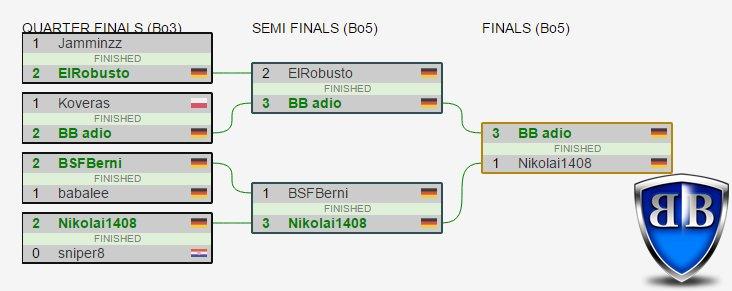 .@adio_HS just won the @hs_thanh Cup #12 using these MSoG decks! 🎉🎉 [Warrior 8-0, Shami 1-2, Druid 1-2, Warlock 4-1] 🛡 #bolsterboys