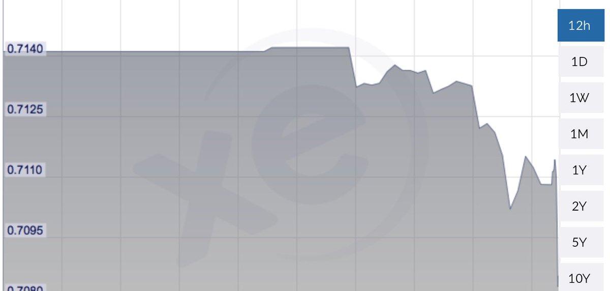 Dollar immediately drops against the greenback following the shocking news of Key's resignation. https://t.co/EWCf75CJsA