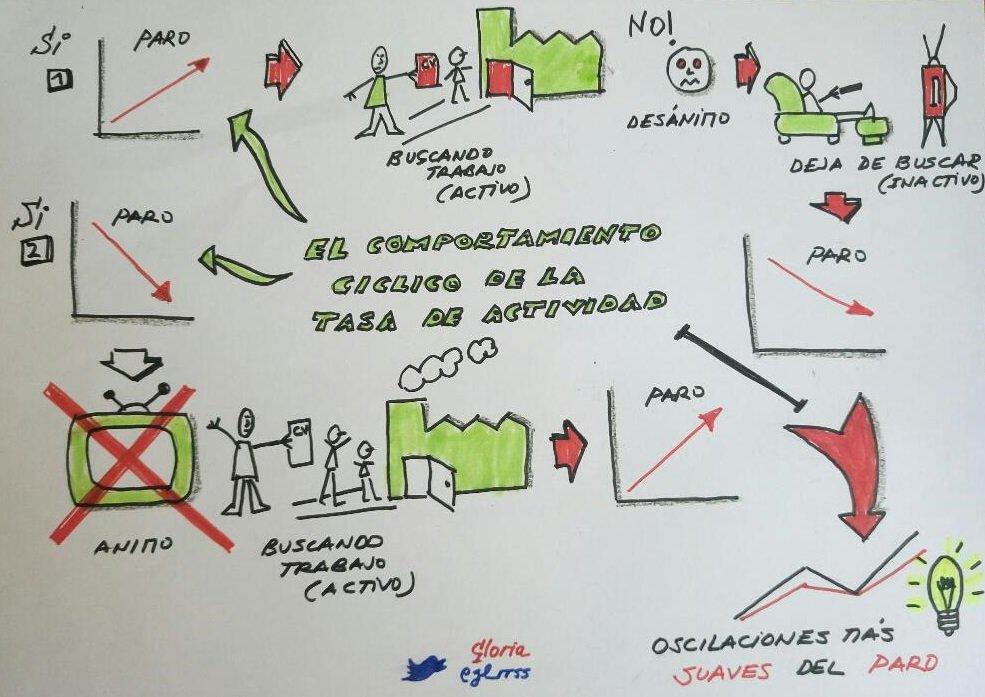Aquí tenéis mi representación visual sobre una idea que les cuenta entender bastante a mis alumnos. Reto de #pensarvisual https://t.co/vj3gKREbpU