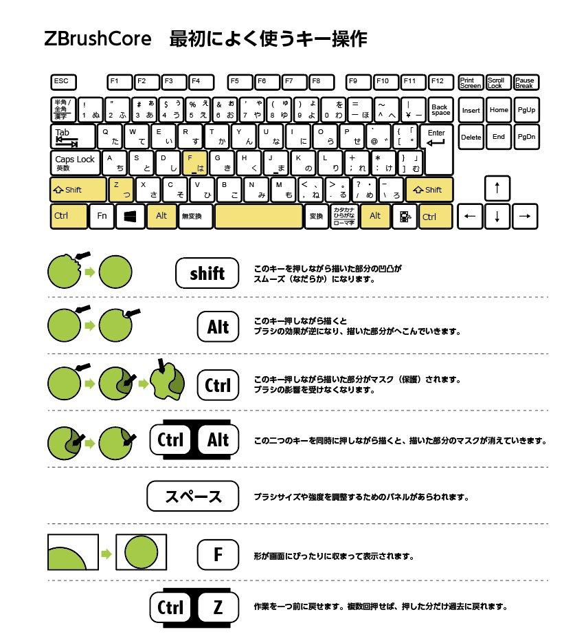 ZBrushCore 最初によく使うキー操作