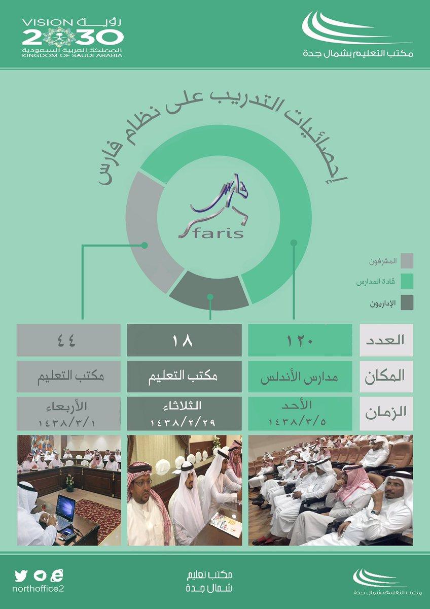 احصائية التدريب على #نظام_فارس بمكتب #تعليم شمال #جدة