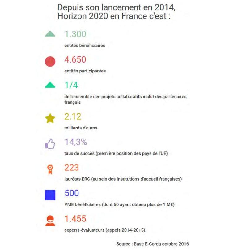 [Chiffres Clés] Depuis son lancement en 2014, #H2020 en France c'est : 1300 entités bénéficiaires... #ForumH2020 https://t.co/twbJoFsuXt