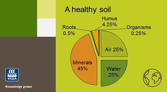 Philip white plant ionome2 twitter for Soil and water facts