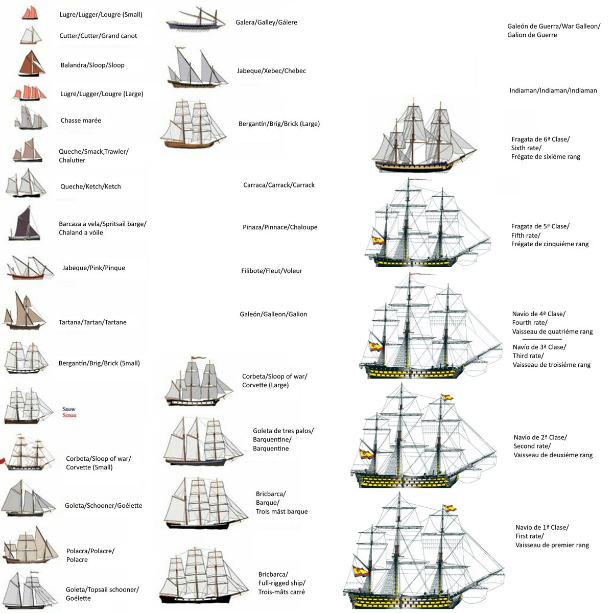 Seas of honor on twitter ships names traslated diagram we are seas of honor on twitter ships names traslated diagram we are working in a naval game yes pooptronica Choice Image
