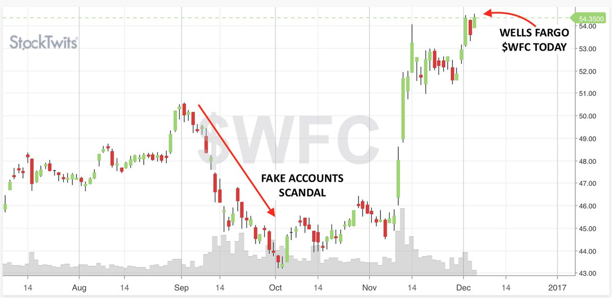 Stocktwits On Twitter Remember The Fake Accounts Scandal At Wells
