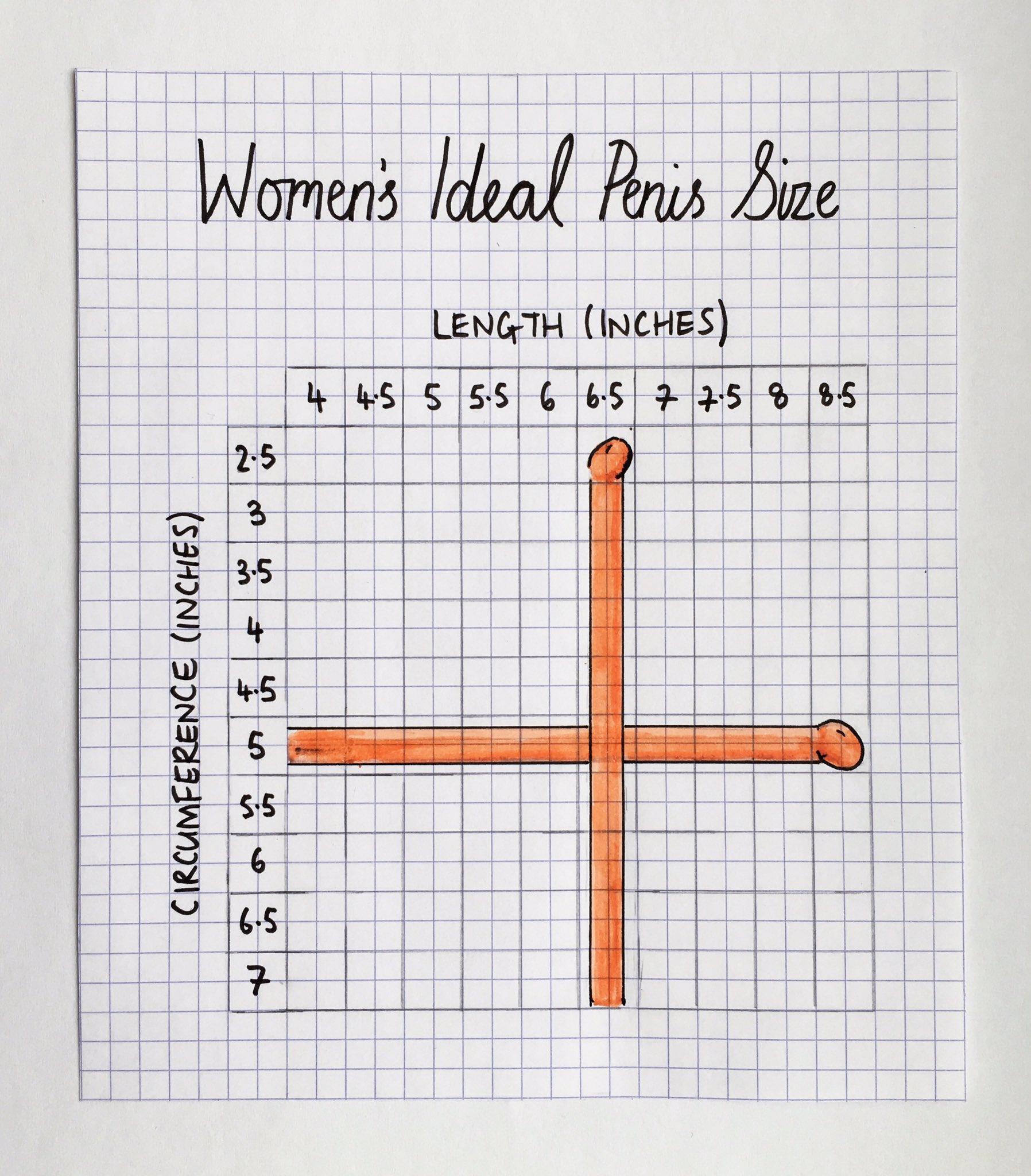 Women Prefer Large Penis