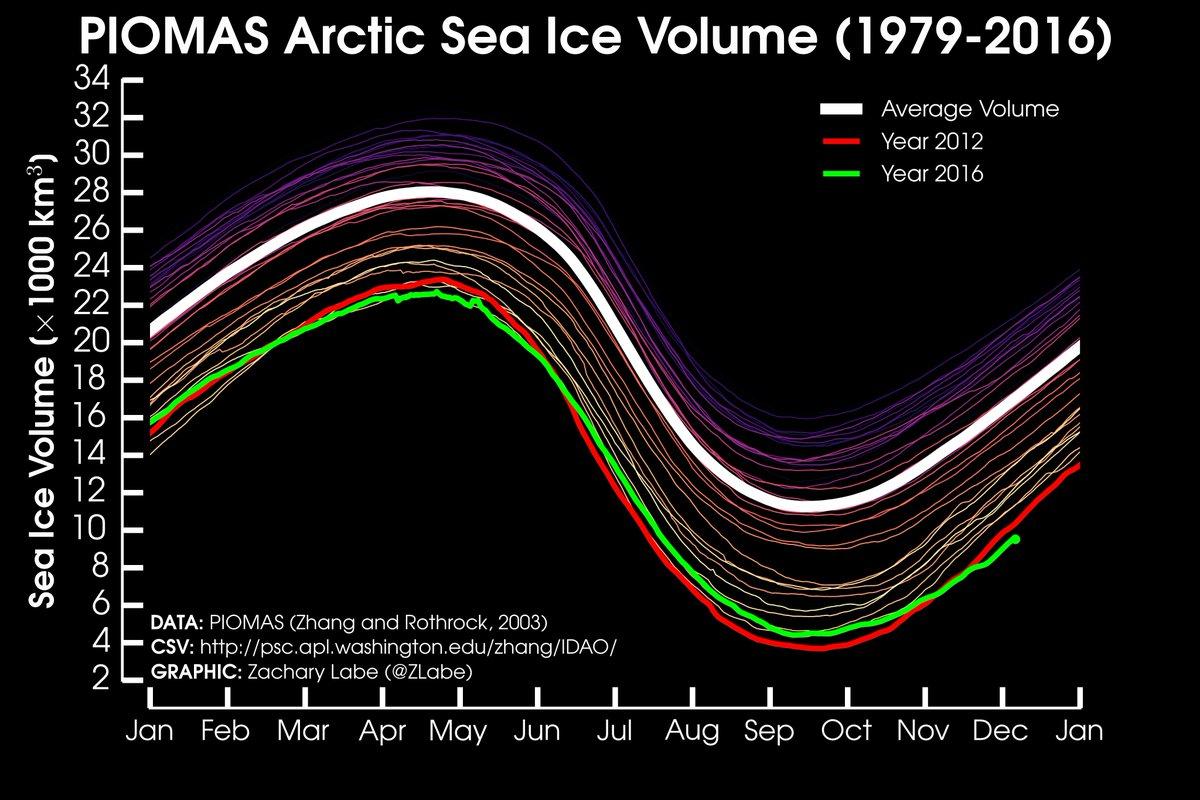 Global warming - Page 3 Cy8S7aZWEAAsdIf