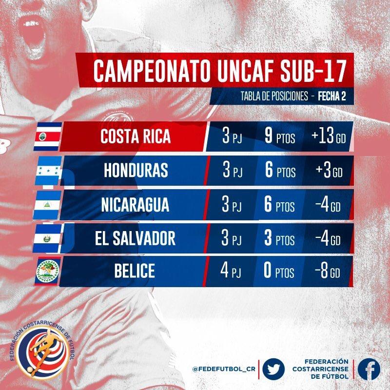 Eliminatorias de centroamerica rumbo al mundial sub17 de india 2017. El Salvador 0 Costa Rica 3. CyAAz2eUQAAKeZb