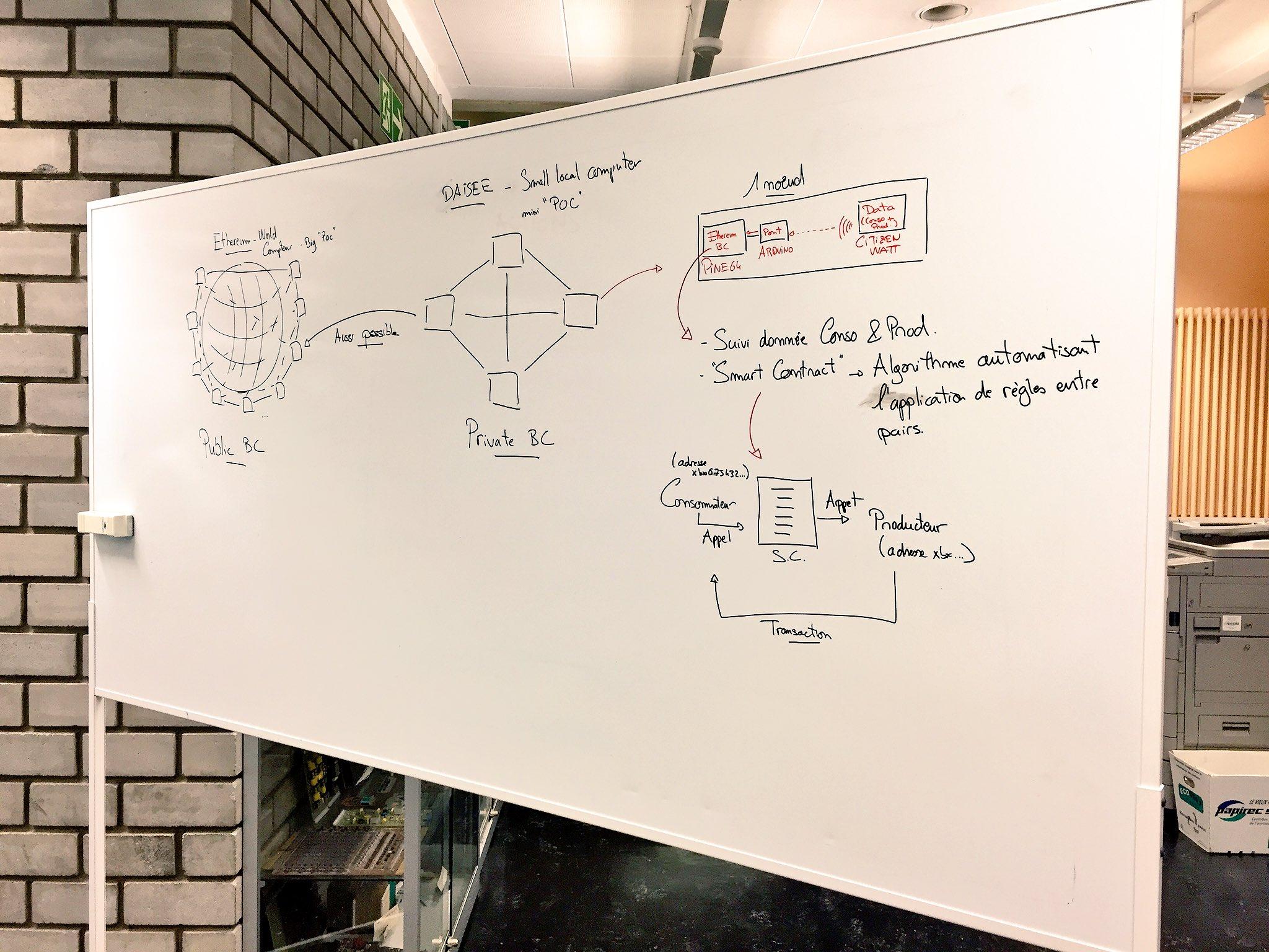 [Pic] #UrbanEntrepreneurs Aperçu du schéma fonctionnel (simplifiée) de l'expérience @CallMeDaisee. https://t.co/I2EL8I0kSv