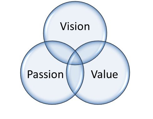Emotional Branding: Understanding the Vision, Value, Passion (VVP) connection: https://t.co/jp2yHPA6fX https://t.co/0sOfeDohWi