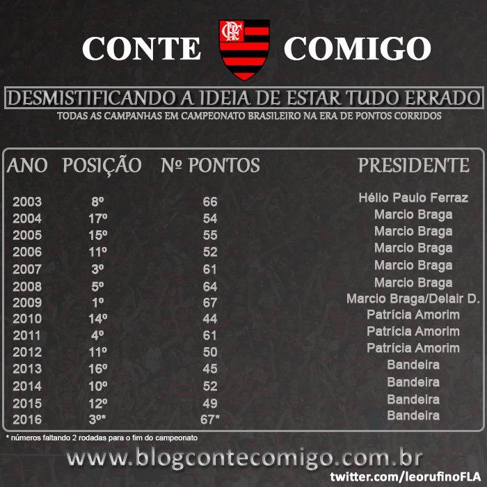 a9095e28e0 Topico oficial do Flamengo - Página 1875 -
