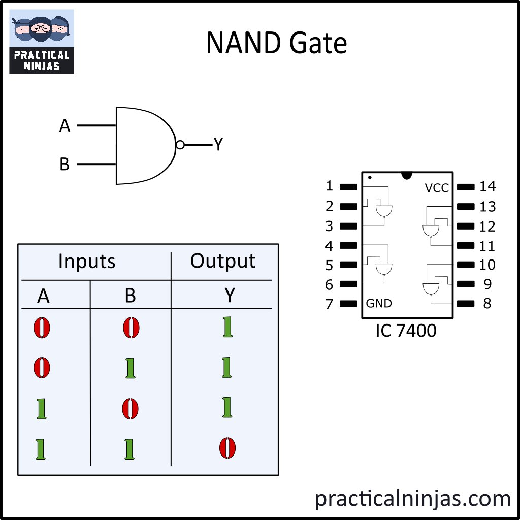 Practical Ninjas On Twitter Meet The Nand Gate Universal Logic Diagram 1035 Pm 25 Nov 2016