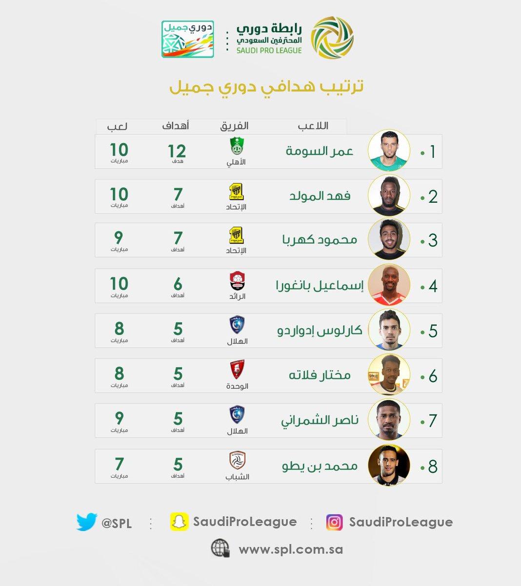 الدوري السعودي للمحترفين Ar Twitter ترتيب هدافي دوري جميل