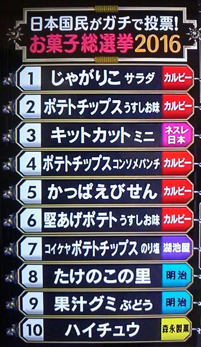 ランキング一覧 #お菓子総選挙