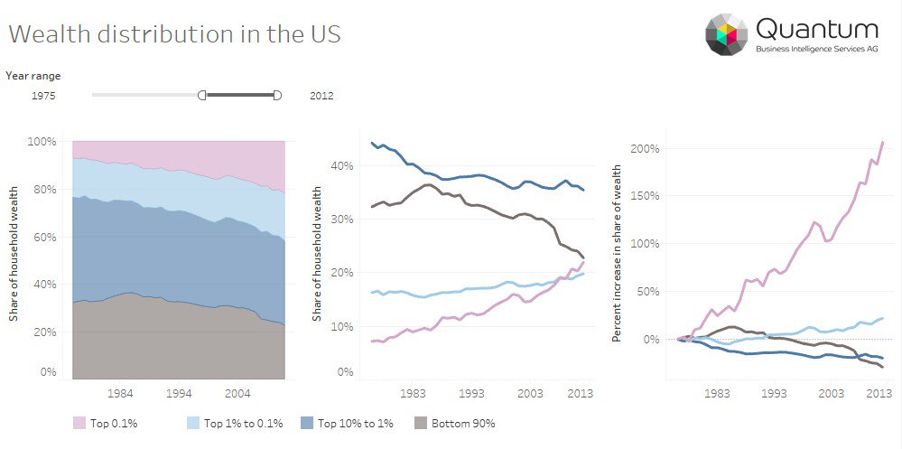 Three different views on wealth distribution/inequality in the US https://t.co/WIEroCo6fh #makeovermonday #tableau