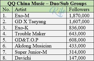 K Life On Twitter Most Followed K Pop Artist On China Qq Music Boy Amp Girl Groups Solo Amp Duo Sub Groups Bigbang Ikon Bts