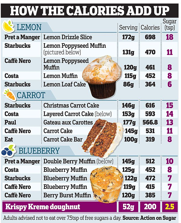 How Many Calories In Costa Lemon Cake