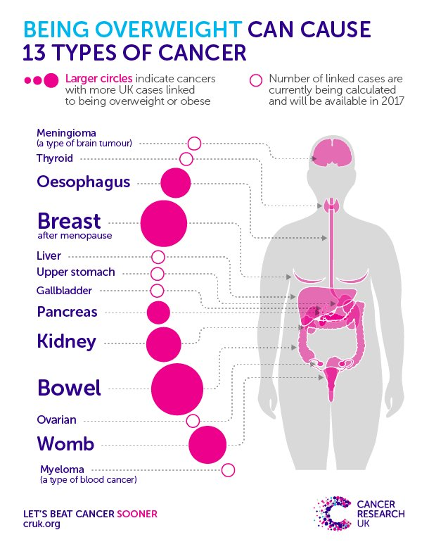 Can smoking cause breast cancer