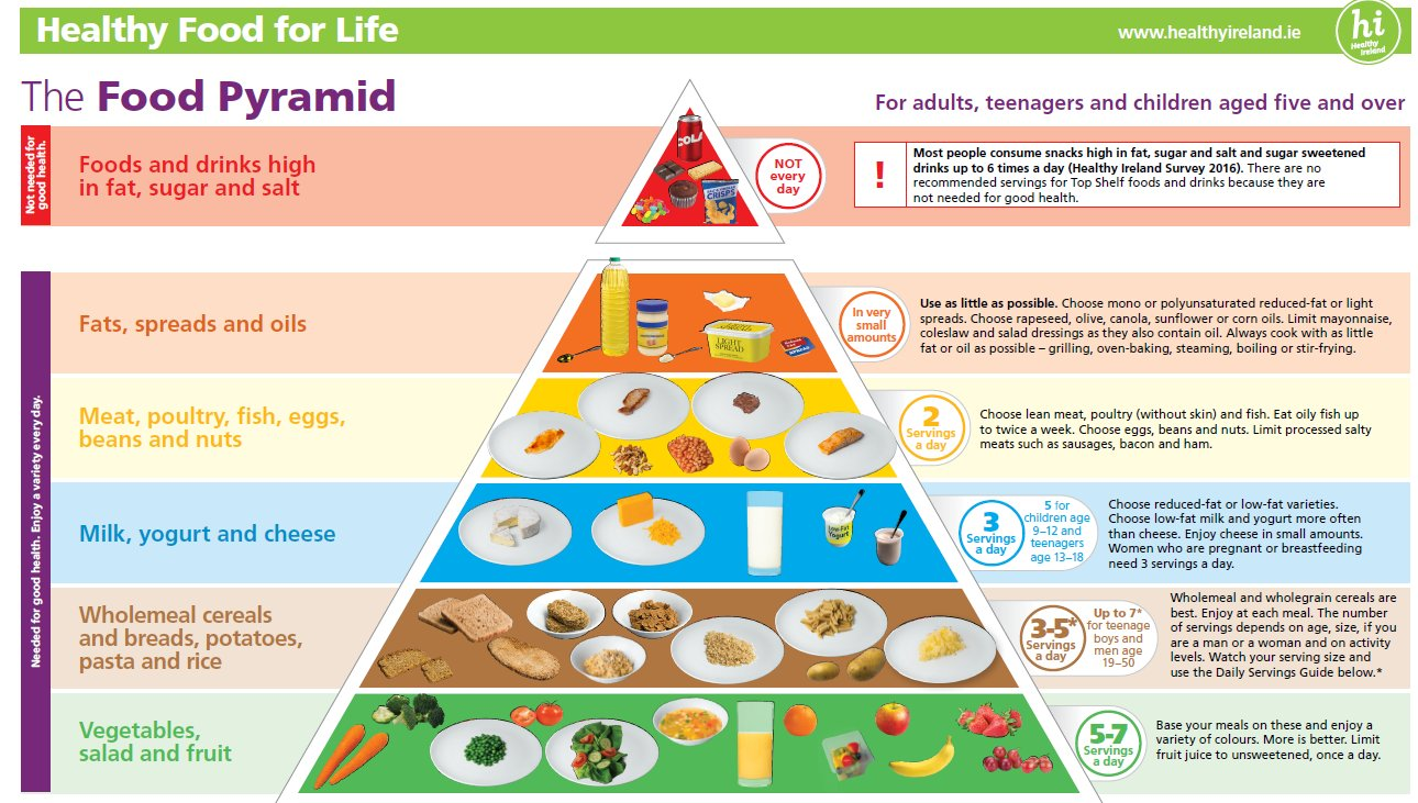 Hse Ireland On Twitter Quot Using The Food Pyramid As A Guide