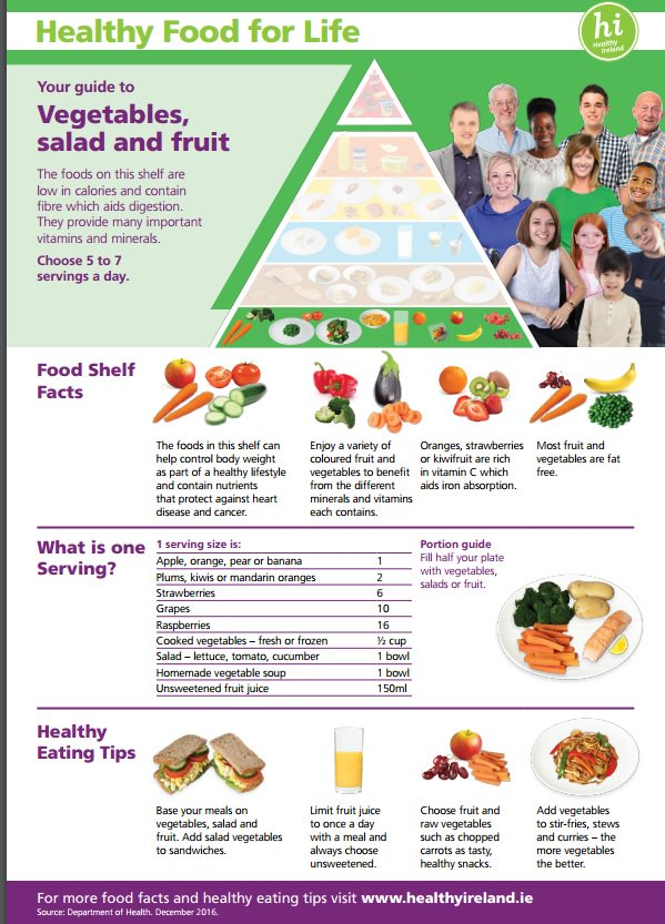 Healthyireland On Twitter Fruit And Vegetable Now The Largest Shelf On The Foodpyramid Healthyfoodforlife Simple Message Eat More From This Shelf Https T Co Nppgb8e5yu