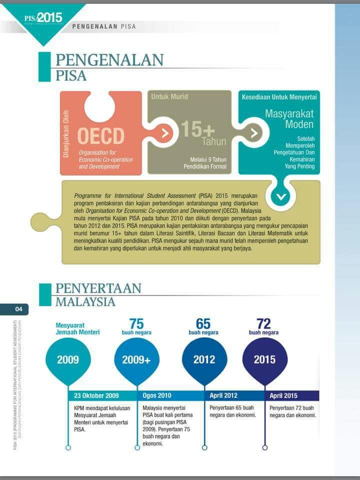 "Mahdzir Khalid on Twitter: ""Apa itu #PISA ? Infografik ..."