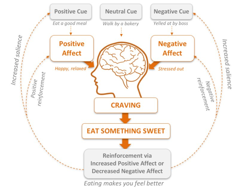 How #stress #eating #Habits can be influenced by #Mindfulness -- https://t.co/fkL3azeNTn https://t.co/oP78KmdkY8