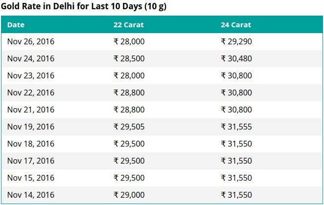 Gold Rate In Delhi For Last 10 Days