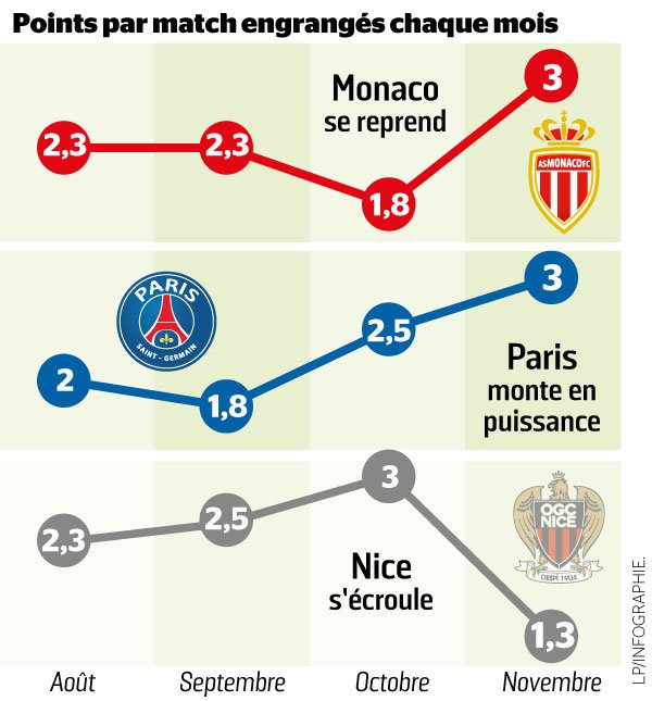 #OGCN #PSG #monaco #Ligue1 Les points par match engrangés chaque mois >> https://t.co/kPE3oNChSx