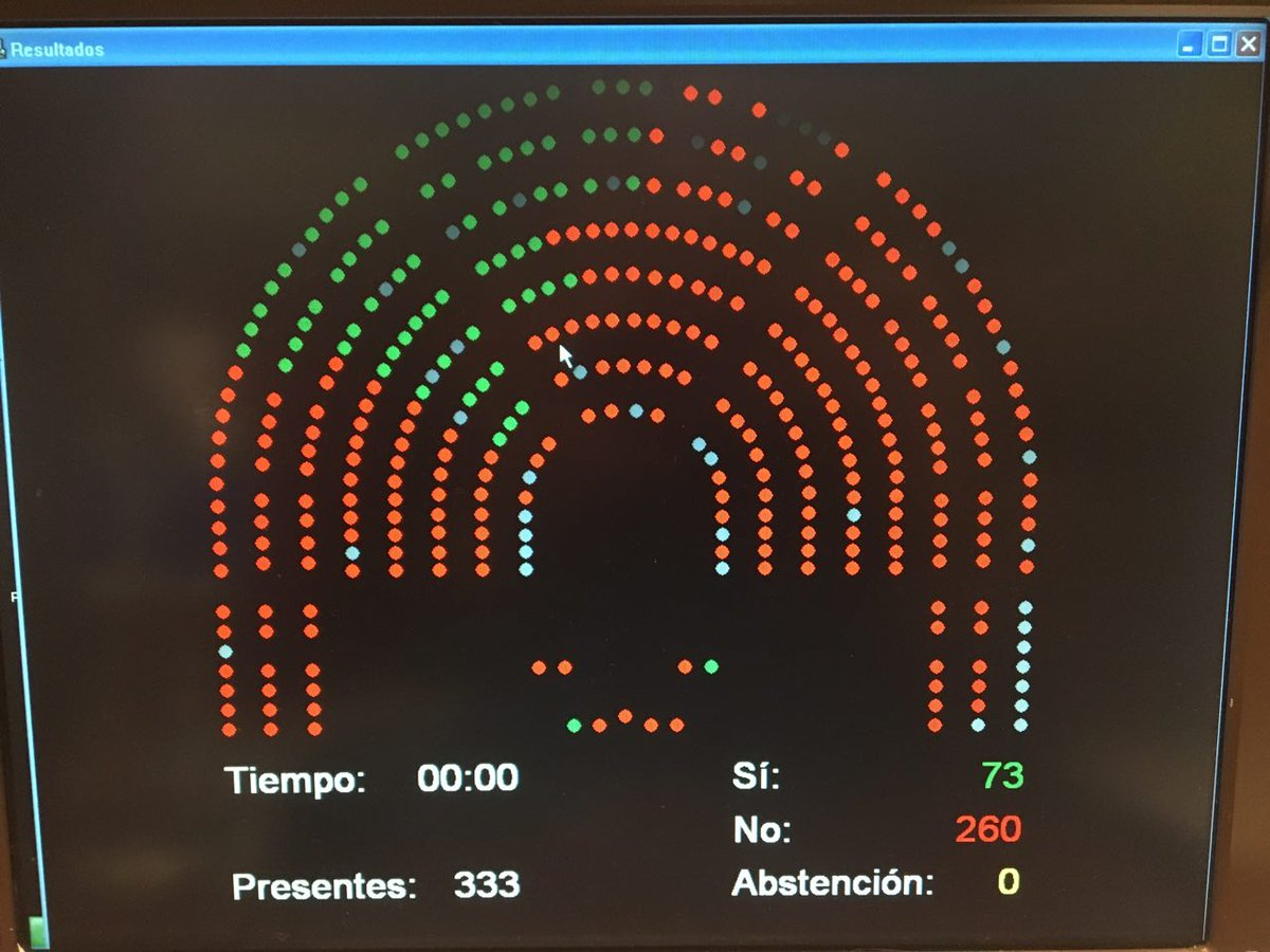 PSOE vota igual que PP/Cs/PDCat/PNB a #CETAenelCongreso