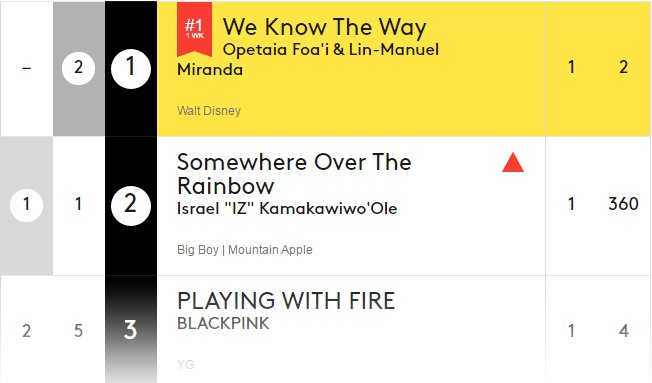 Kpop Charts On Twitter Billboard World Songs 3 Playing