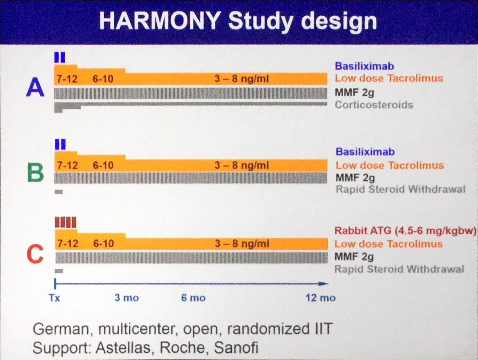 Thumbnail for HARMONY: Is it safe to withdraw steroids early after Kidney Transplant?