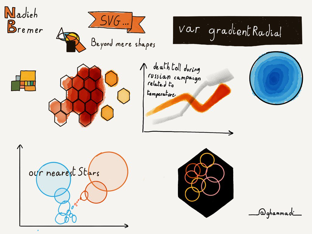 #svg beyond mere shapes. A #d3js journey in #dataviz with @NadiehBremer at @cssconfau #cssconfau16 https://t.co/mmelvcZ9e4