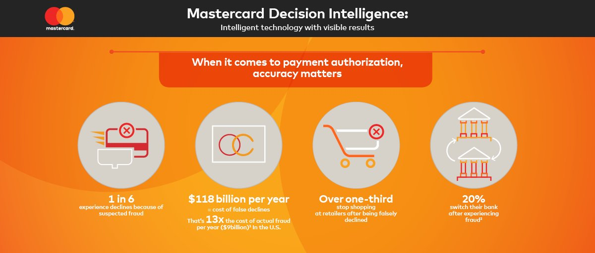 Mastercard uses #AI to deliver better consumer shopping experience https://t.co/HlbQKny8aH https://t.co/D62NpOh4ld