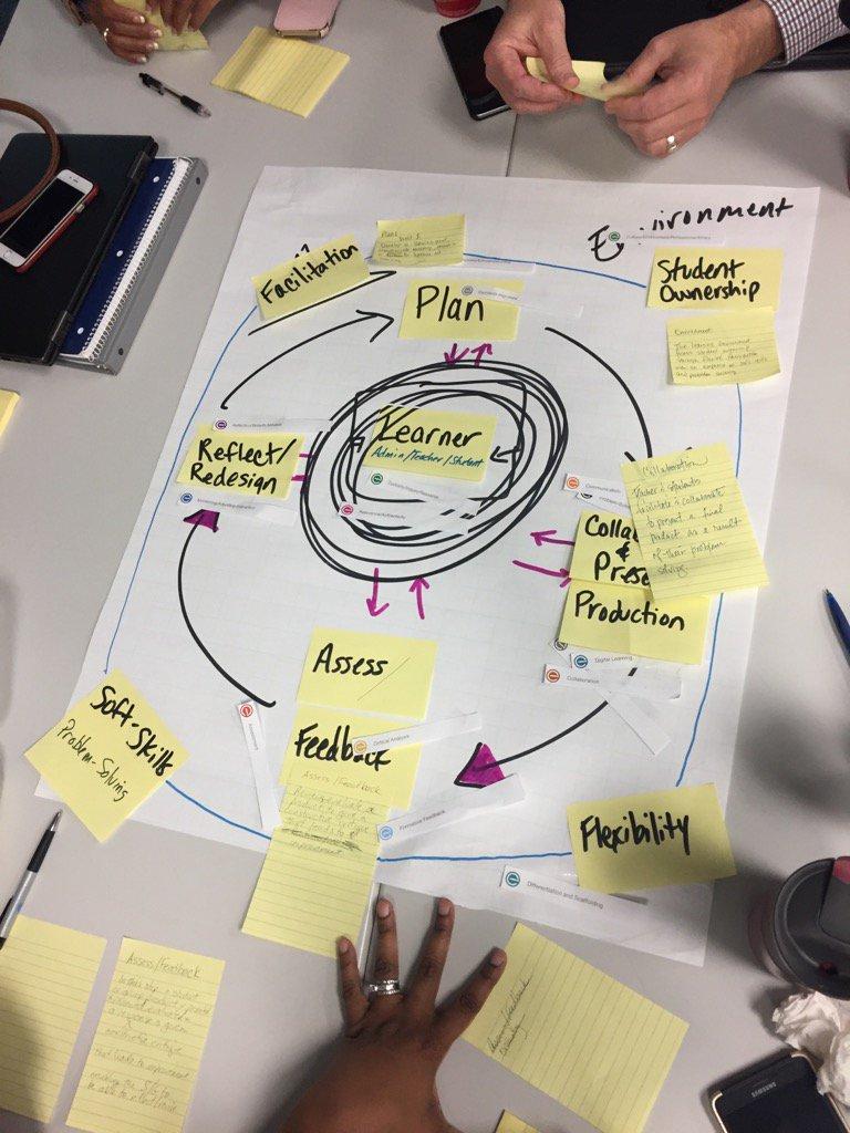 Teams working on Learning Design Framework. #FWISDLearning