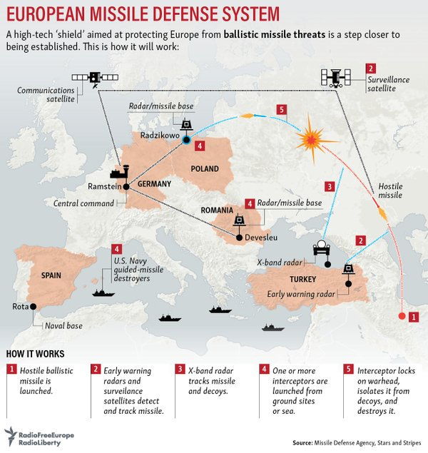 NATO ΑΒΜ Shield in Europe and Russia's response - Page 12 CyiWxTVXAAES1jy