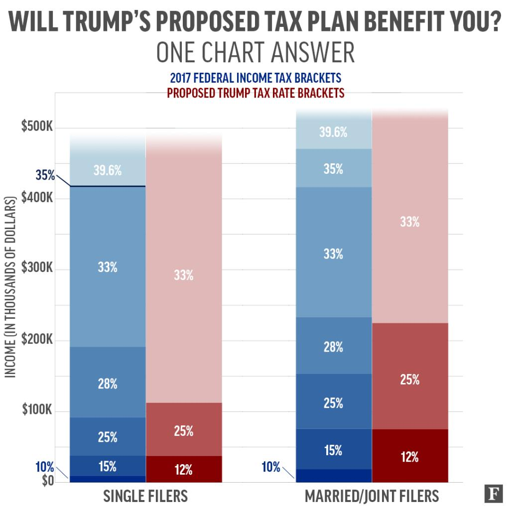 How Will Trump's Tax Plan Affect You? We Break It Down