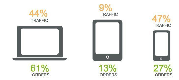 For #ecommerce, #mobile is great to get traffic and leads but desktop is better to make #sales. https://t.co/HdrW7fMtEJ