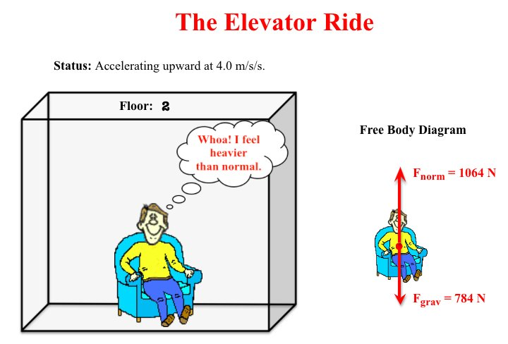 Physics classroom on twitter teaching about weight and normal teaching about weight and normal force try our elevator ride interactive and accompanying student activity ccuart Gallery