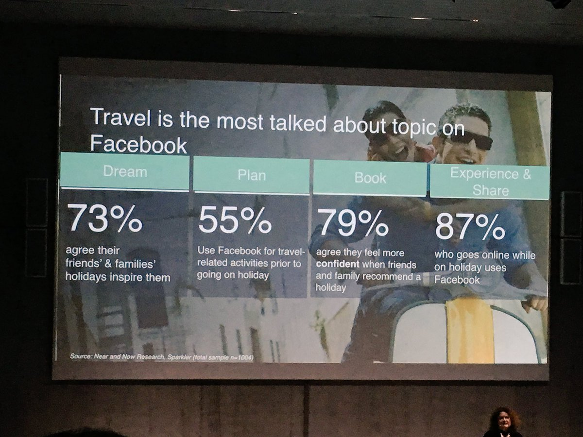 Travel is the most talked about topic on Facebook. #DTTTGlobal https://t.co/t8TNYCVXjY