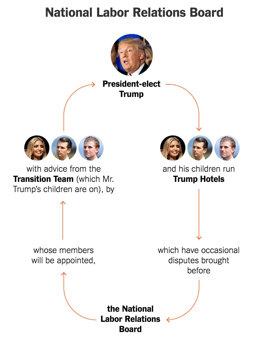 This is an extremely clear way to see the conflicts of interest in a Trump presidency https://t.co/MCn7NsxKhh https://t.co/kOCz7LjDUe