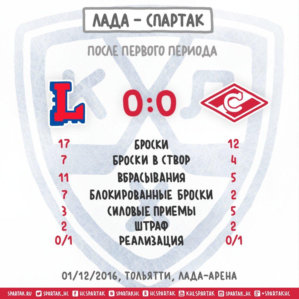 Лада - Спартак после 1-го периода.