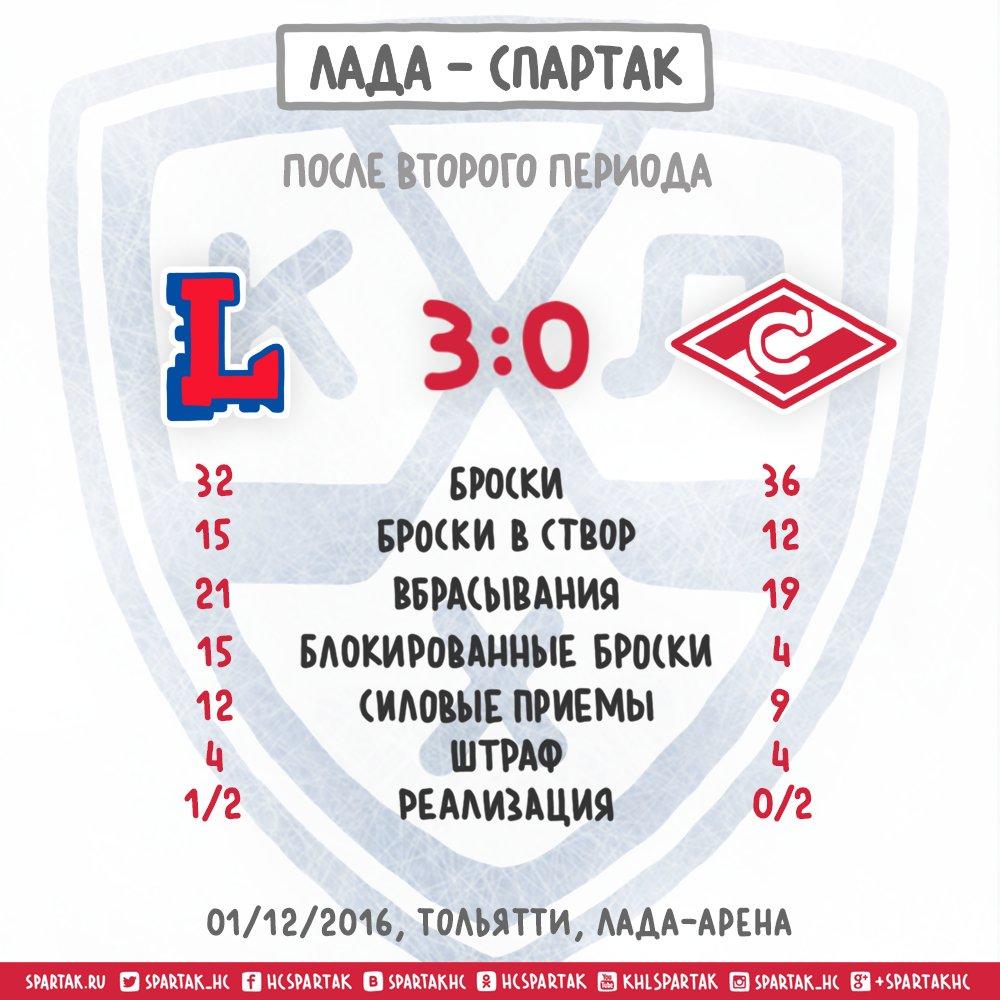 3:0 проигрывает Спартак после 2-го периода