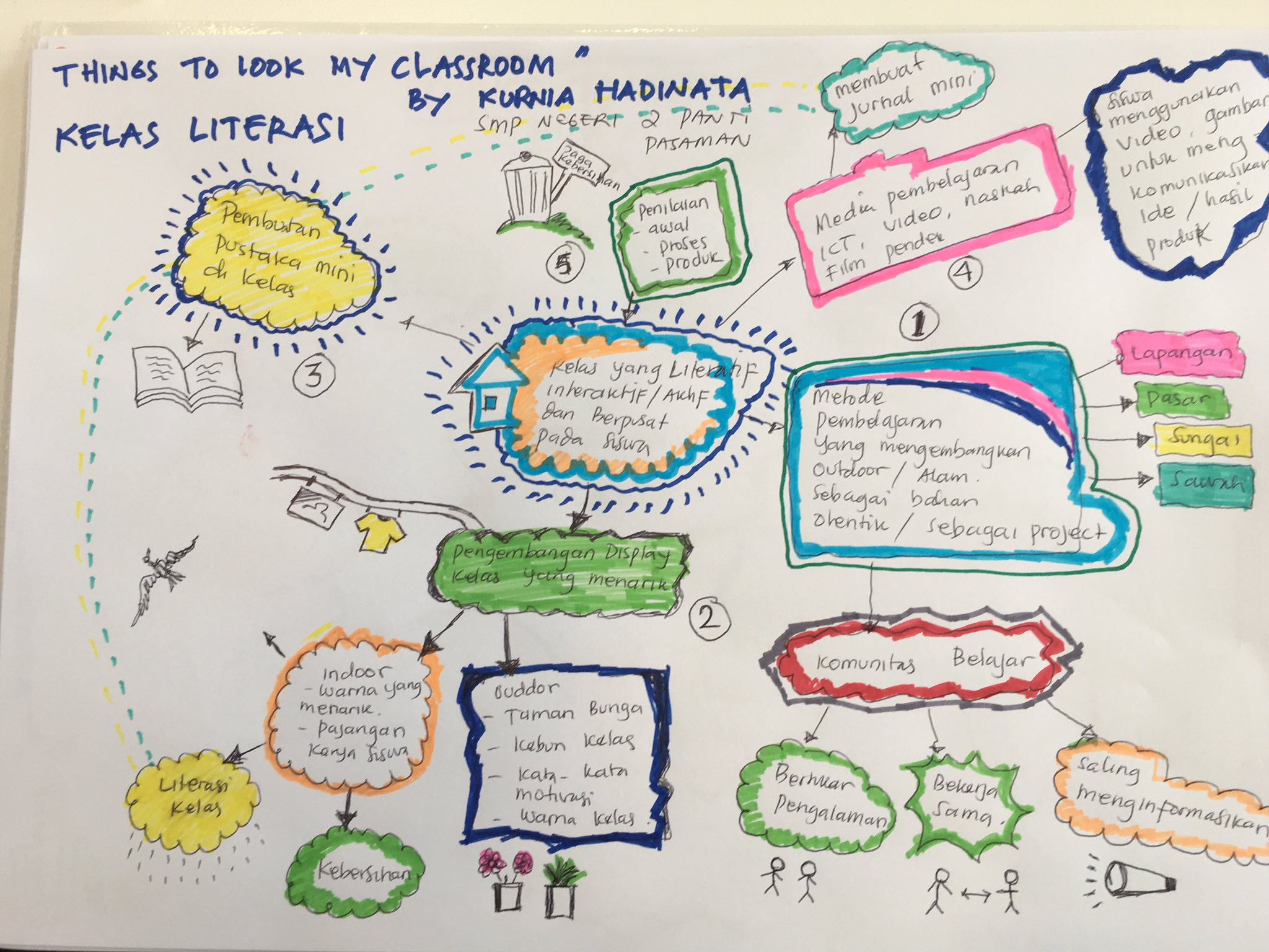 AEF  @LisaHayman1 encouraged creation of #sketchnotes of learning from #AustraliaAwards teacher professional development program #OzAlum https://t.co/vV24rXg2mB