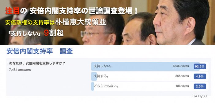 【驚愕の数字】フェイスブックでの安倍内閣支持率が朴クネ並(今は6.3%)と話題に!(10000人以上が投票) https://t.co/l2SbfMoghN アベさんおめでとうございますぅ~。 電通ダマスコミは大嘘つき! https://t.co/RWlFO9P3k3