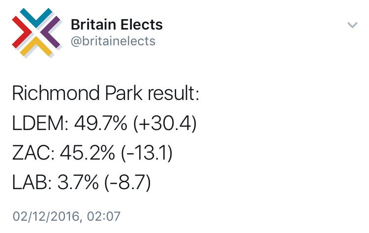 The only slight disappointment with #RichmondPark is that the LibDems didn't quite get 52% of the vote. https://t.co/vP161IJSH2