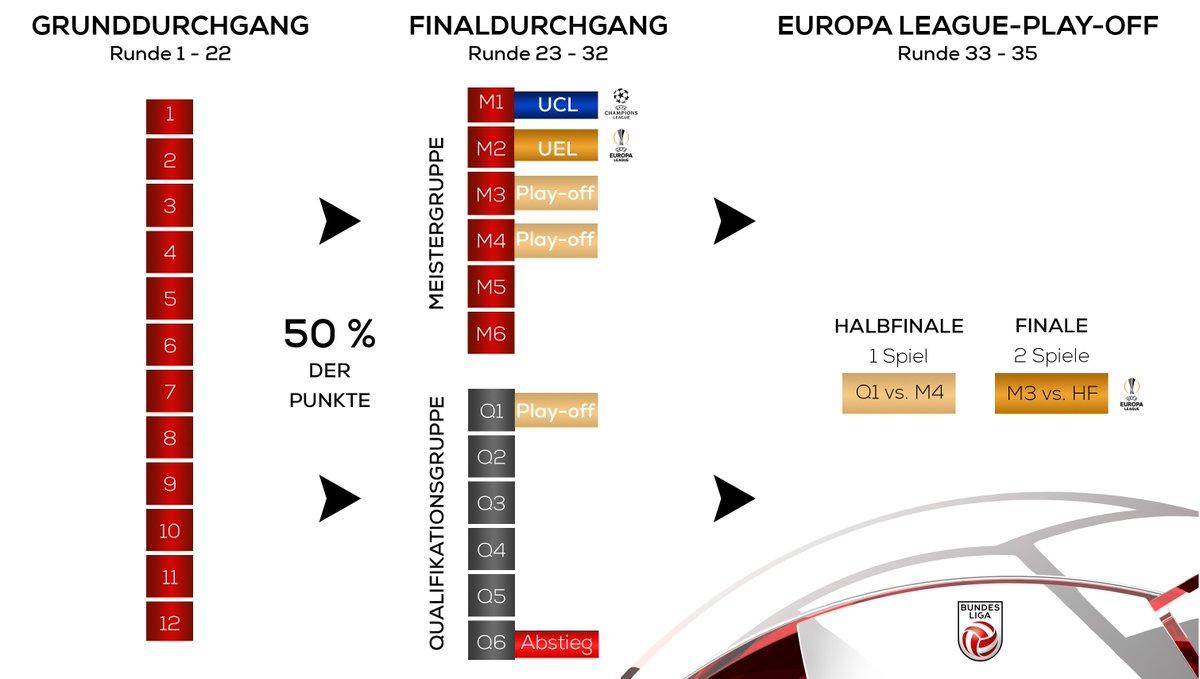 Österreich Fußball Bundesliga 2018/19